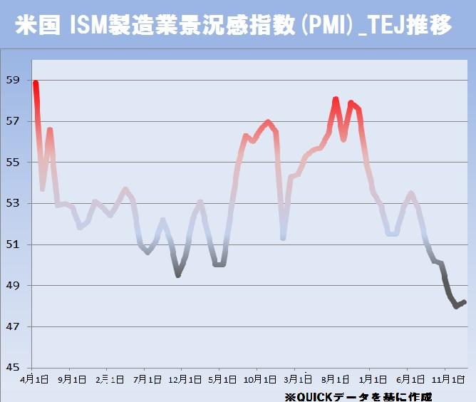 米国 ISM製造業景況感指数(PMI)_