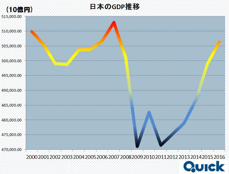 GDPの推移.png