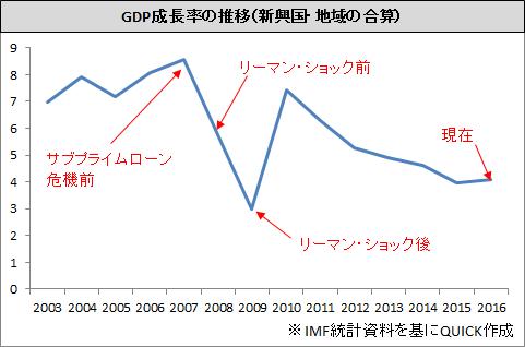 サミット_新興国GDP成長率