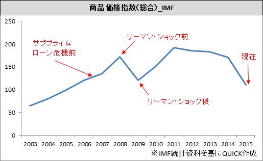 サミット_商品価格の推移