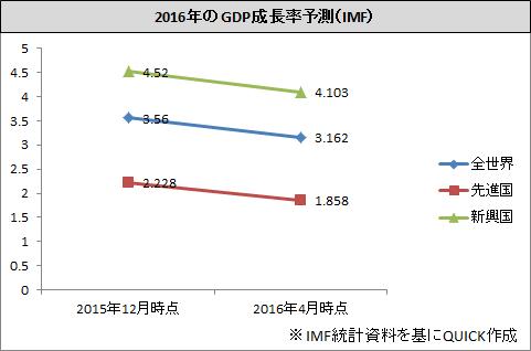 サミット_2016年GDP成長率推移