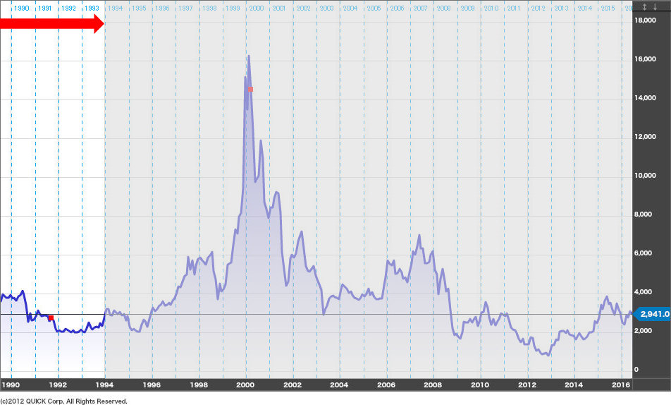ソニーの株価-1993年