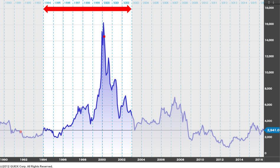 ソニーの株価-1994年から2002年