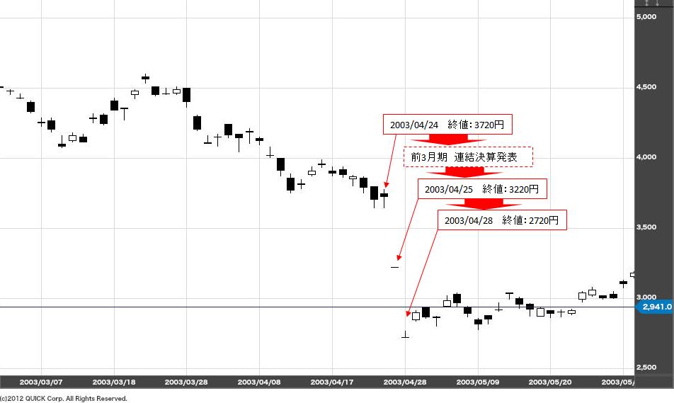 ソニーの株価-ソニーショック