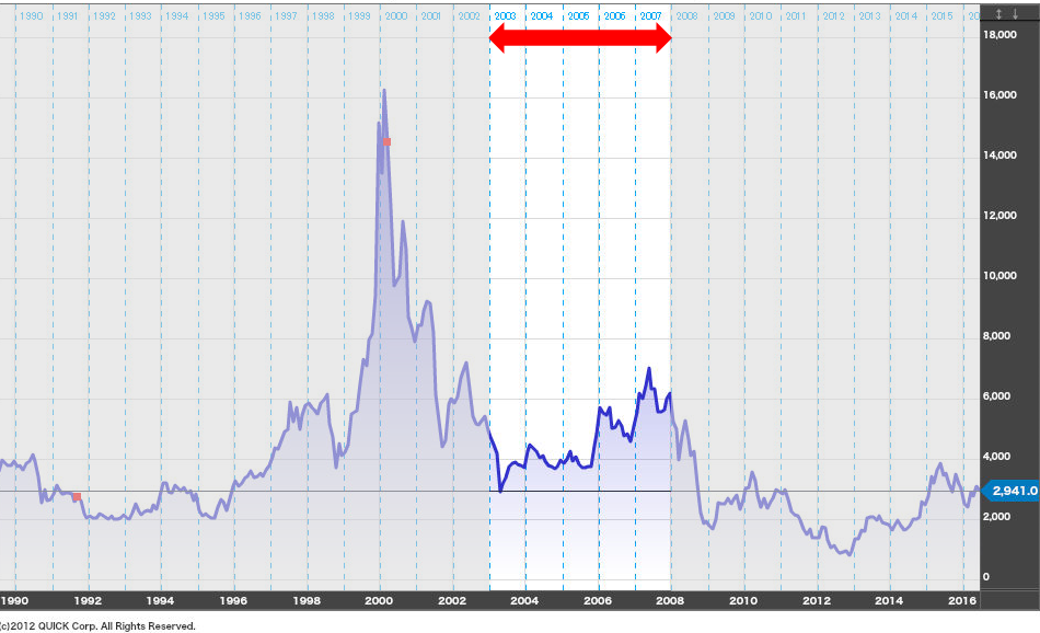 ソニーの株価-2003年から2007年