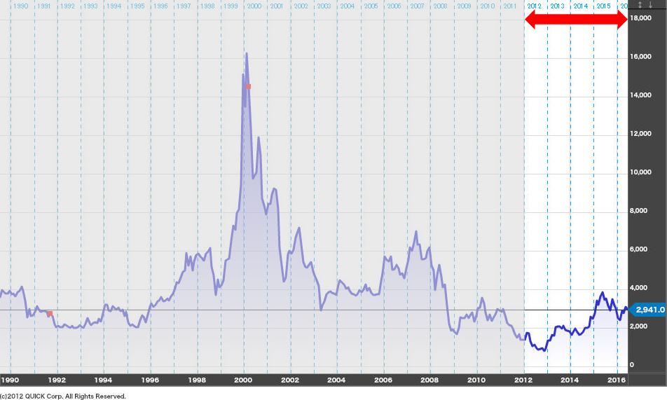 ソニーの株価-2012年から現在