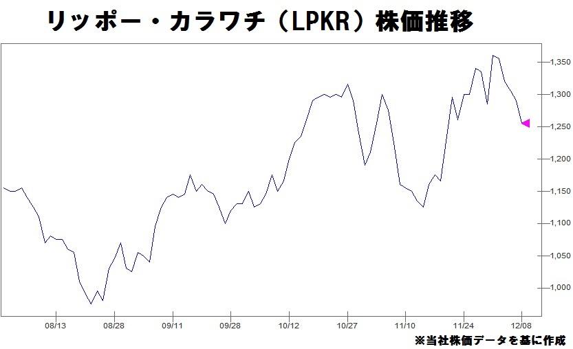 リッポーグループ株価