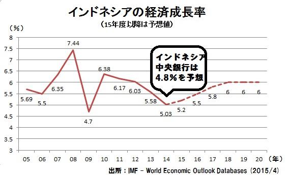 インドネシア 経済成長率