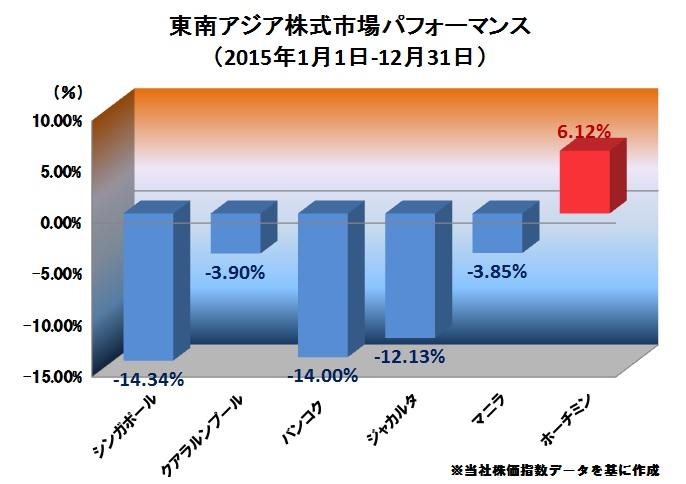 0105①東南アジア株式市場パフォーマンス.jpg