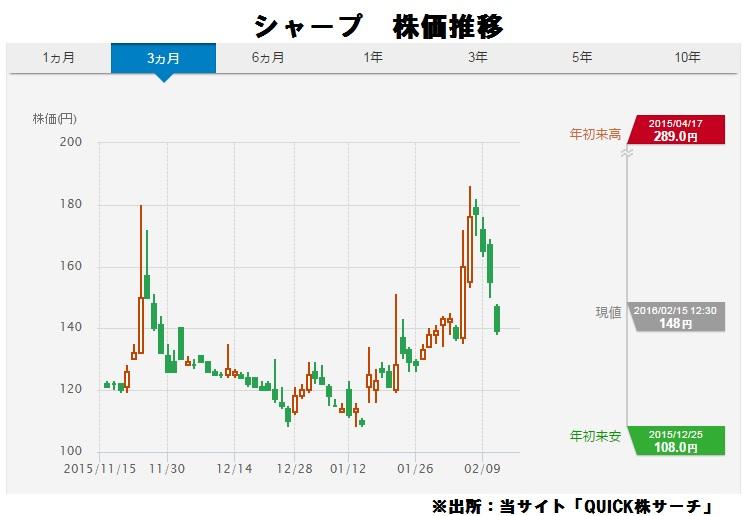 シャープ株価