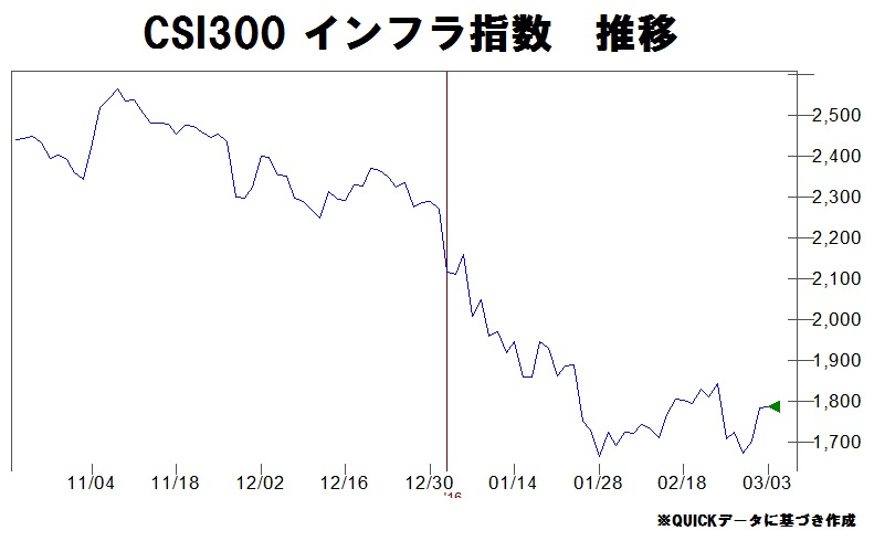 csi インフラ指数