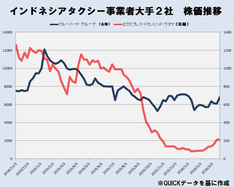 大手タクシー事業者株価比較
