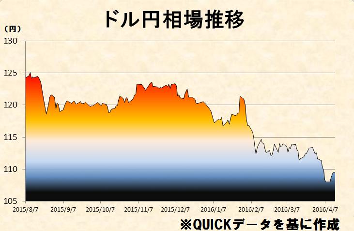 0415②ドル円.png