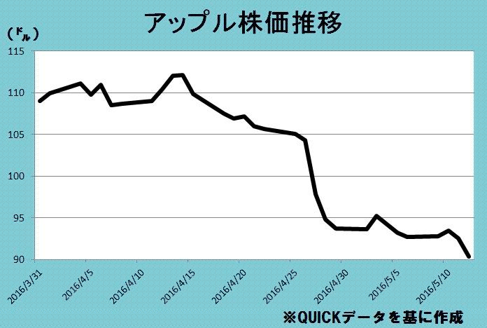 apple株価推移