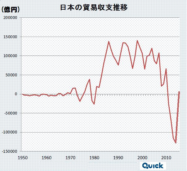 貿易赤字.png