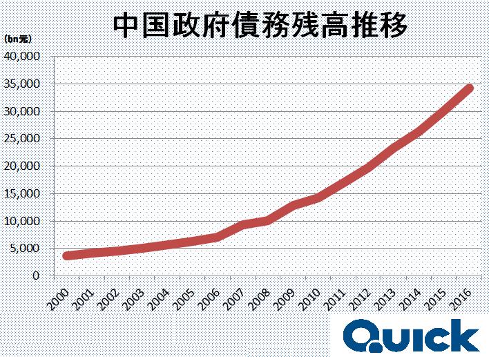 中国政府債務残高推移.png