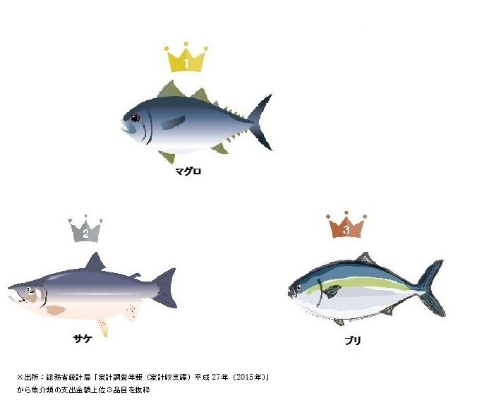 日本人好きな魚トップ3