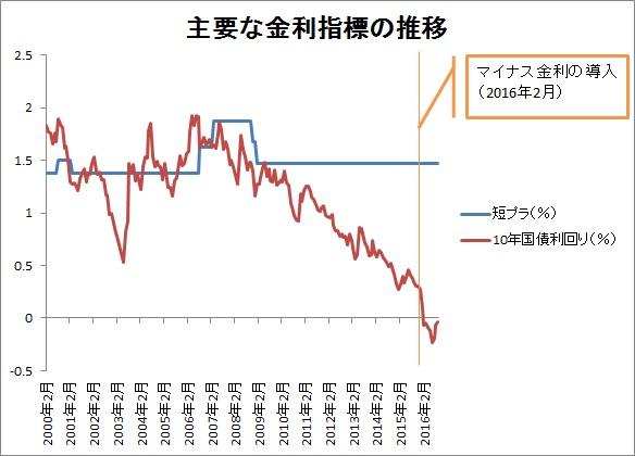 住宅ローン関連金利指標