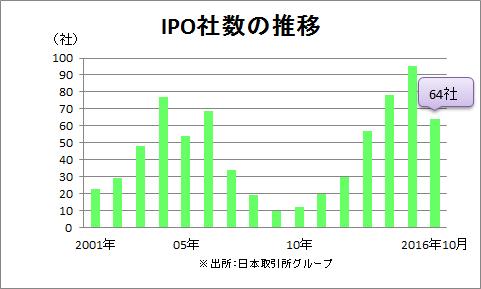 IPO社数の推移