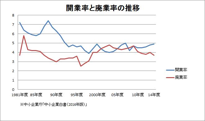 開業率と廃業率の推移