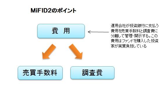 MiFID2のポイント