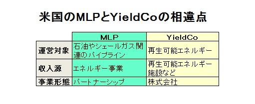 MLPとYieldCoの相違点