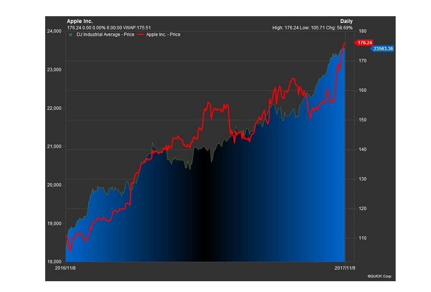 アップルとダウの相対チャート