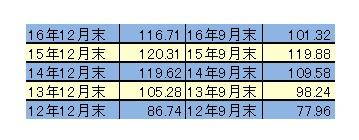 ドル円相場の値動き