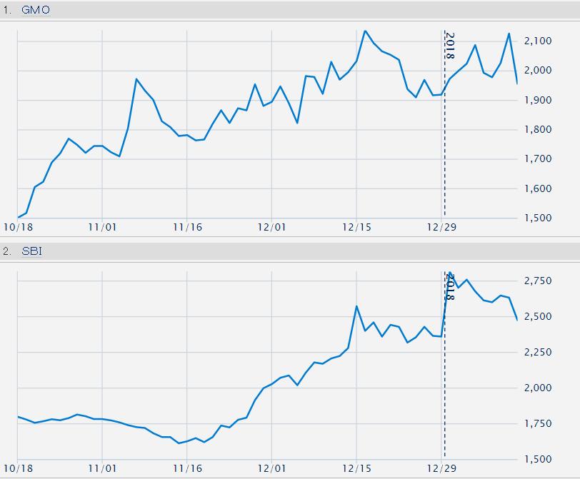 GMO株価チャート