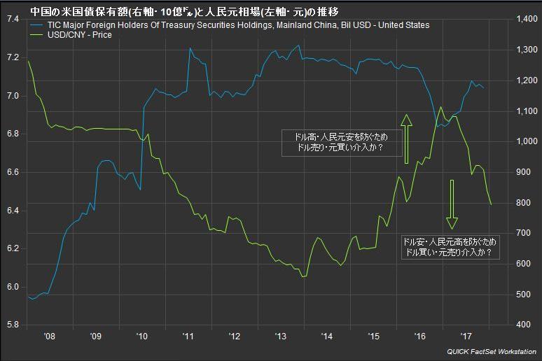 中国の米国債保有額