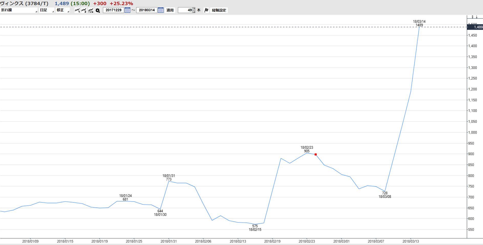 panasonic の 株価