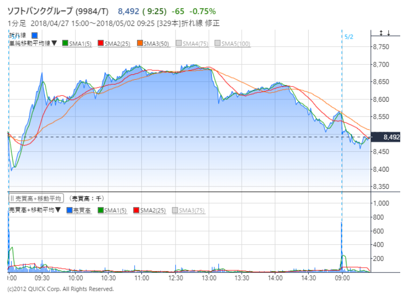 ソフトバンク の 株