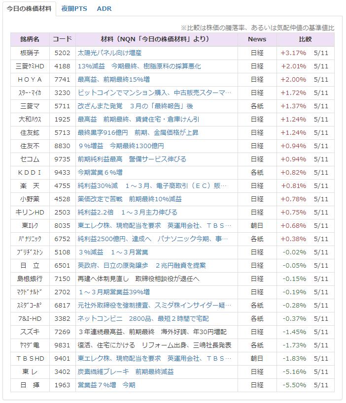 株価 三井 不動産