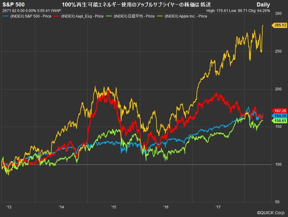 アップル 株価