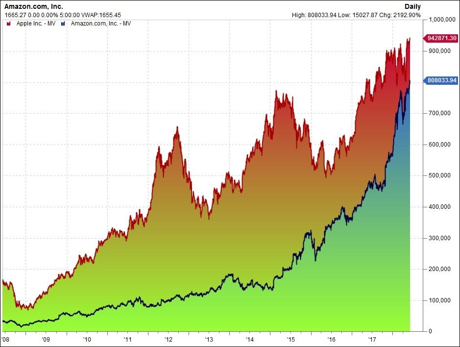 アマゾン 株価リアルタイム