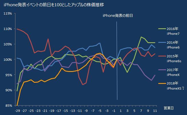 株価 チャート アップル