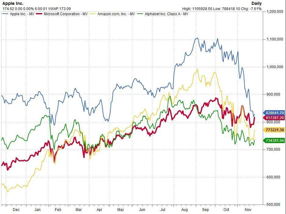 アップル 株価 リアルタイム