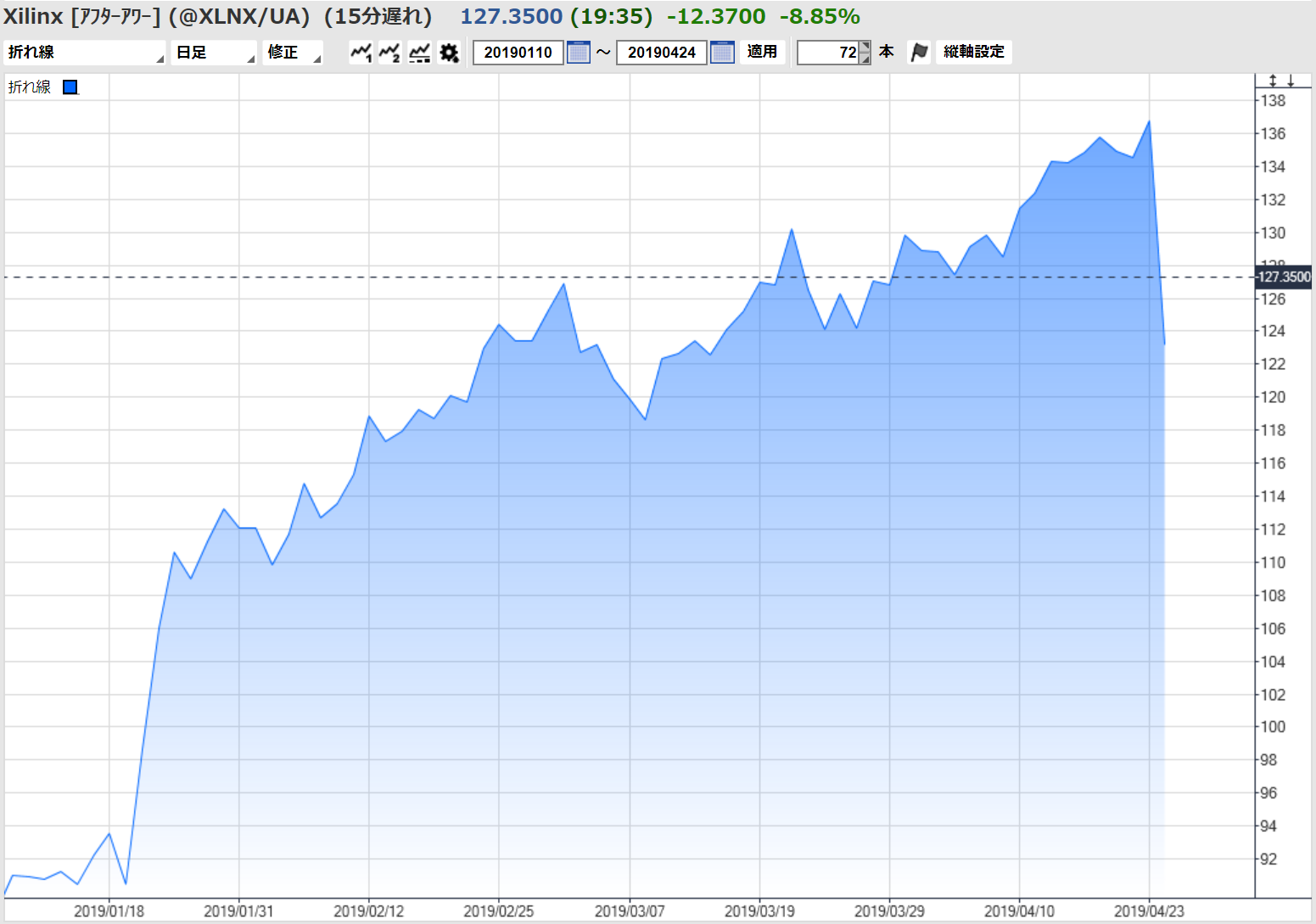 株価 ザイリンクス