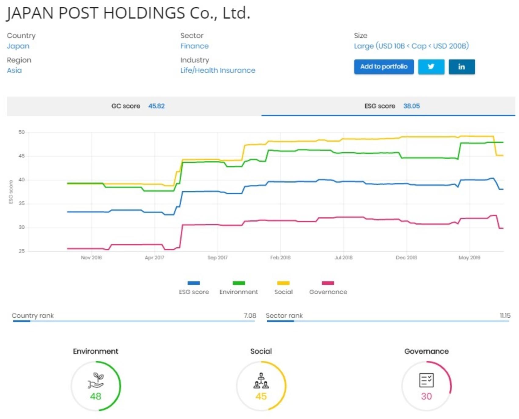 郵政 の 株価 日本