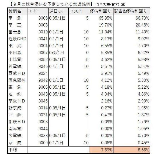 相鉄 ホールディングス 株価