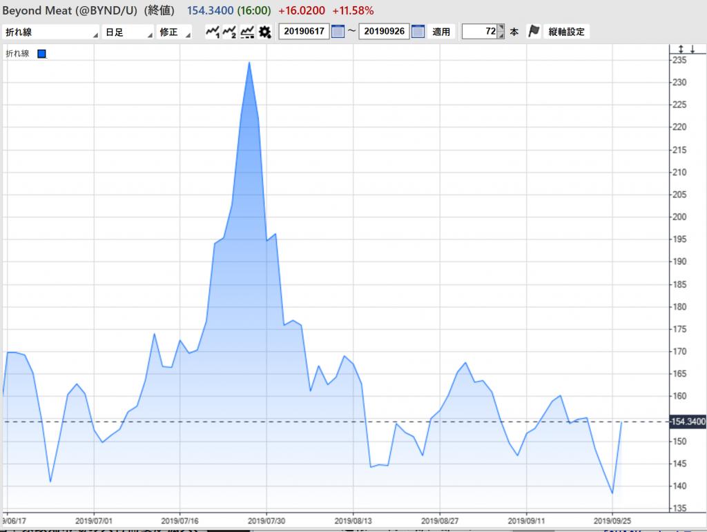 ビヨンドミート 株価
